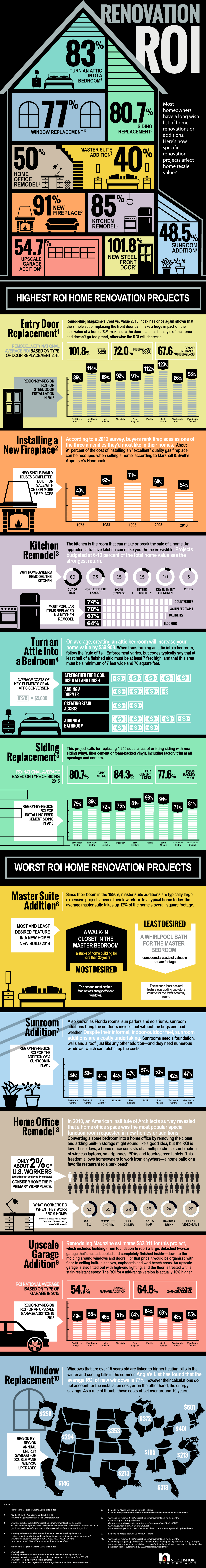Get the best roi with your next home improvement project - Best roi home improvements ...