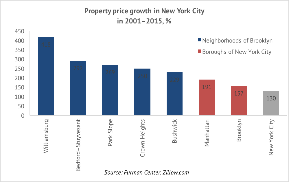 NYC Chart
