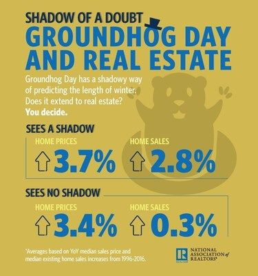 NAR_Groundhog_Day_2017_Infographic
