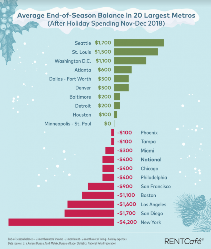 Average_season_end_spending