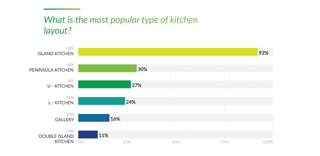 15. What is the most popular type of kitchen layout_