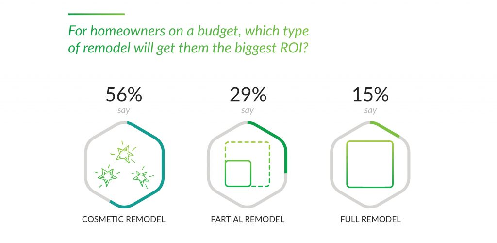 21. For homeowners on a budget, which type of remodel will get them the biggest ROI_