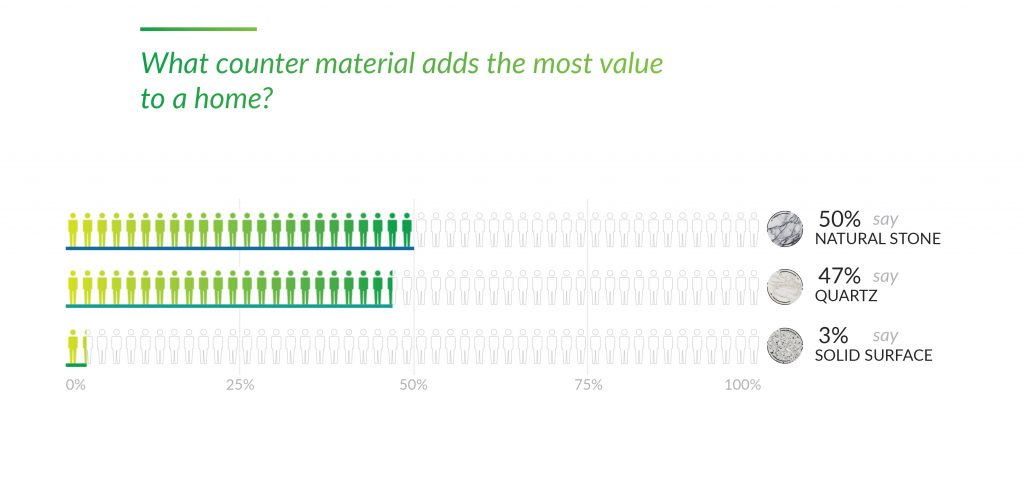 23. What counter material adds the most value to a home_