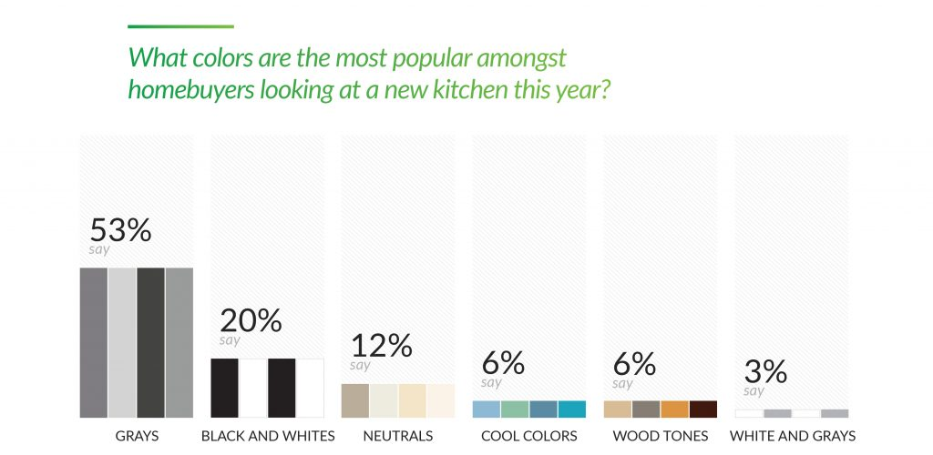 What colors are the most popular amongst homebuyers looking at a new kitchen this year_