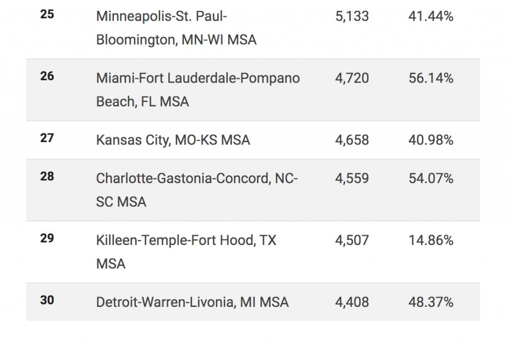 Top_30_Cities_VA_4